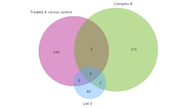Venn diagram qlucore venn diagram ccuart Image collections